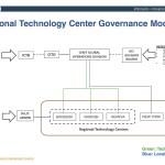 Global-ICT-Townhall-30-Mar-2016-Regional-Technology-Center-Governance-Model