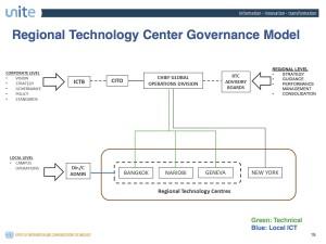RTCに関するガバナンス図