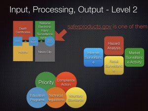 情報システムにおいてInput, Processing, Outputは根幹とも言える考え方で、CPSCにおいては何が当てはまるのかを考察。