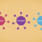 PRINCE2-principles-themes-processes