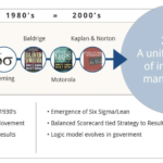 History of Strategic Planning