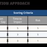 Initiative Priotization Approach