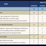 Risk Priotization