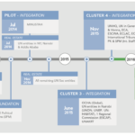 THE DEPLOYMENT TIMELINE DEPICTS THE VARIOUS UMOJA DEPLOYMENTS