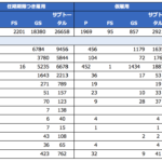 UN and related entities Staff Rate