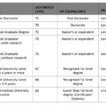 IAU-UNESCO Level vs UN Guidelines