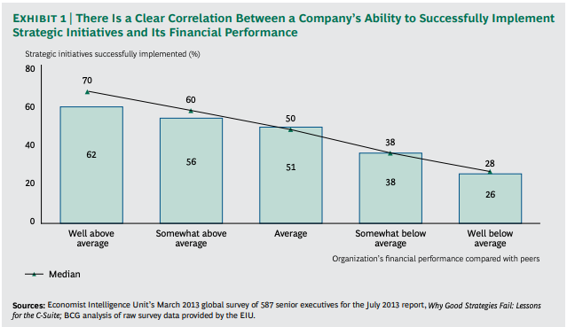 Correlation Between Strategic Initiative implementation and financial performance