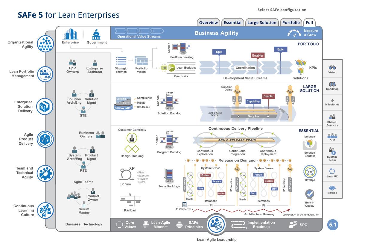 SAFe 5 for Lean Enterprises