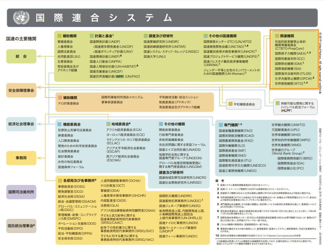 UN System Programmes